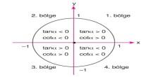 Trigonometrik Fonksiyonların İşaretleri 11. Sınıf